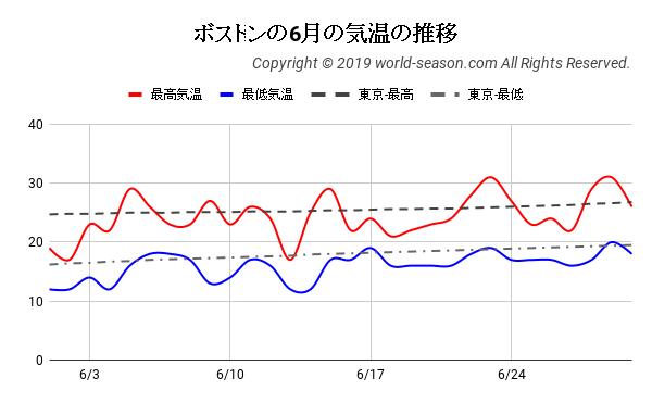 ボストンの6月の気温の推移