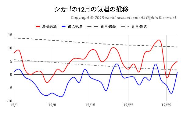 シカゴの12月の気温の推移