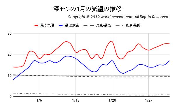 深センの1月の気温の推移