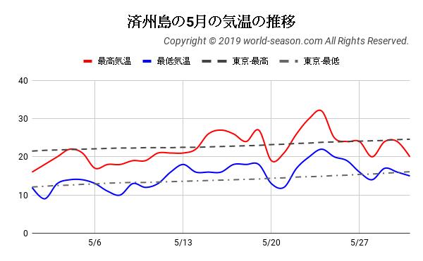 済州島の5月の気温の推移