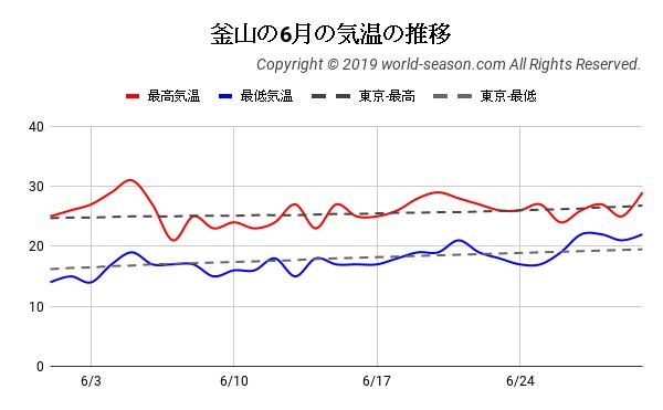 釜山の6月の気温の推移