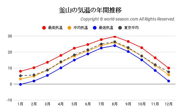 釜山の気温の年間推移