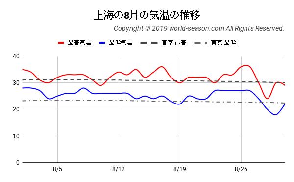 上海の8月の気温の推移