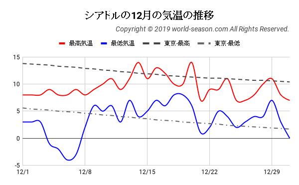 シアトルの12月の気温の推移