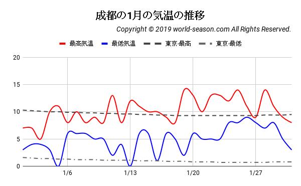 成都の1月の気温(℃)の推移