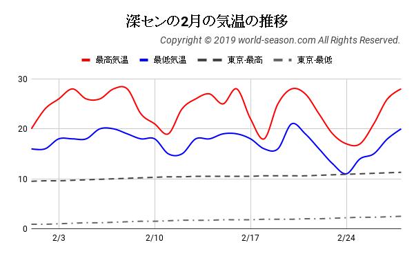 深センの2月の気温の推移