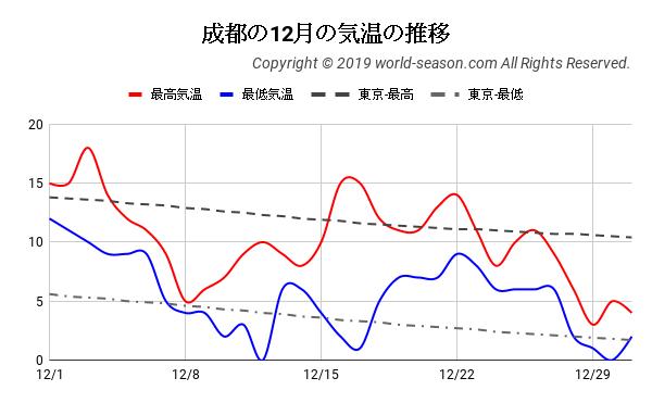 成都の12月の気温の推移