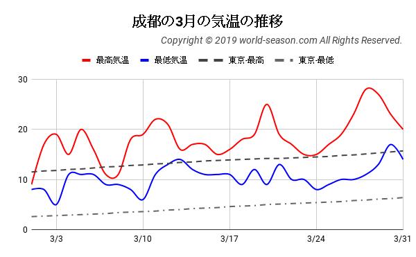 成都の3月の気温の推移
