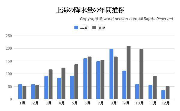 上海の降水量の年間推移
