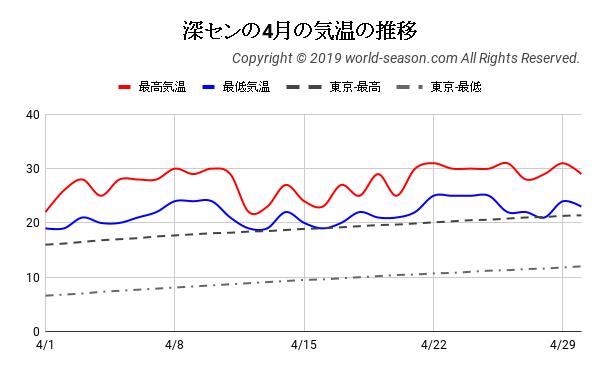 深センの4月の気温の推移
