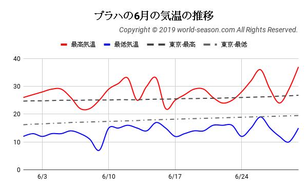 プラハの6月の気温の推移