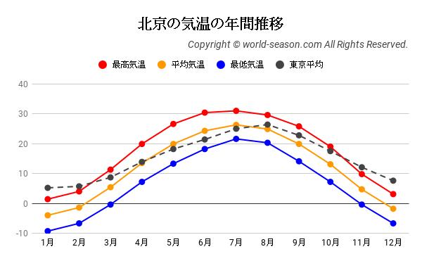 北京の気温の年間推移
