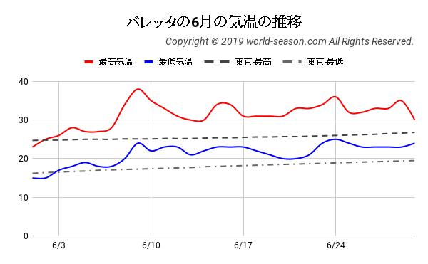 バレッタの6月の気温の推移
