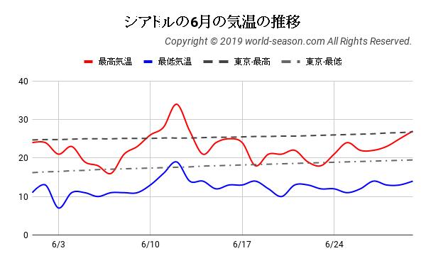 シアトルの6月の気温の推移