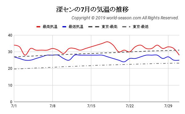 深センの7月の気温の推移