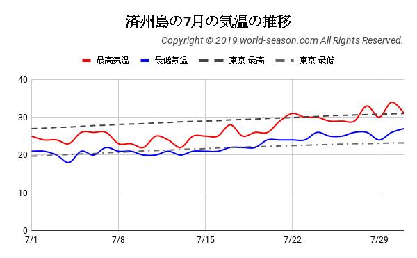 済州島の7月の気温の推移