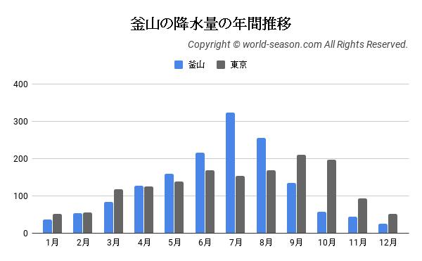 釜山の降水量の年間推移