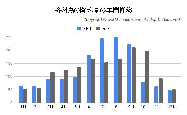 済州島の降水量の年間推移