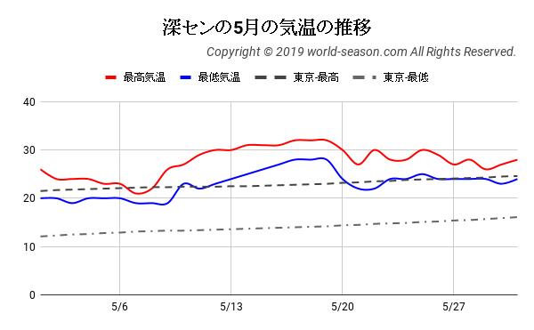 深センの5月の気温の推移