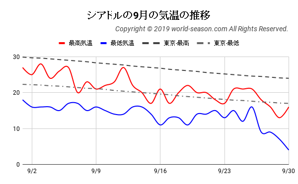 シアトルの9月の気温の推移