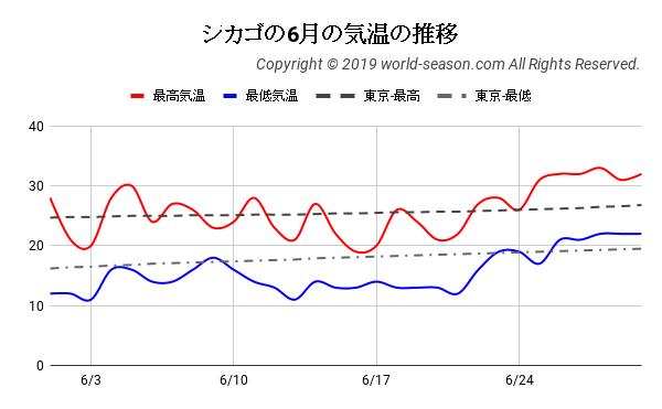 シカゴの6月の気温の推移