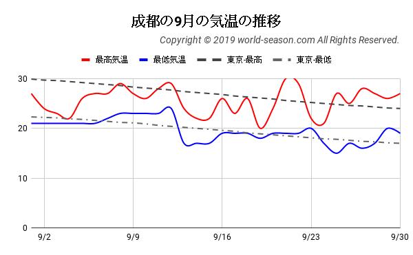 成都の9月の気温の推移