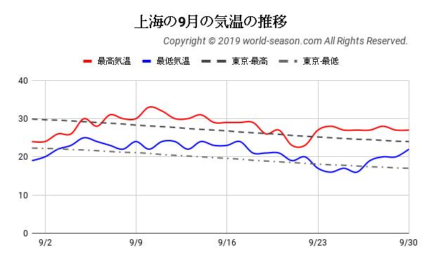 上海の9月の気温の推移