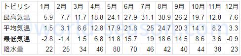 トリビシの気温と降水量の気象データ