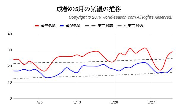 成都の5月の気温の推移