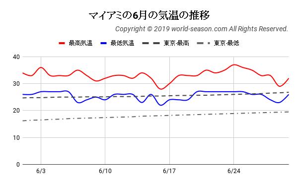 マイアミの6月の気温の推移