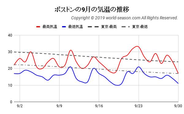 ボストンの9月の気温の推移
