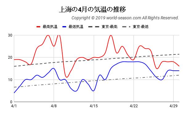 上海の4月の気温の推移
