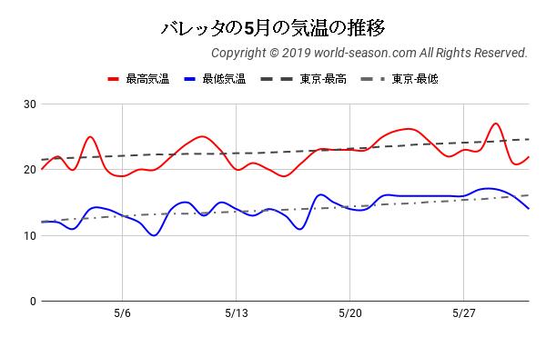 バレッタの5月の気温の推移