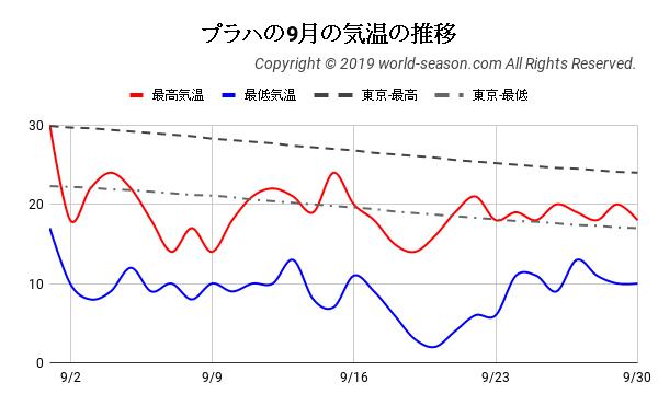 プラハの9月の気温の推移