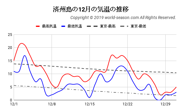 済州島の12月の気温の推移