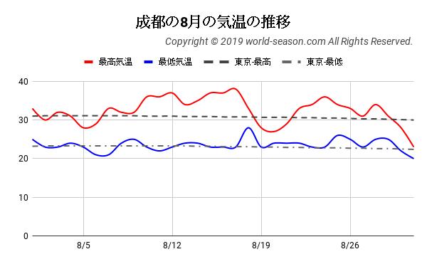 成都の8月の気温の推移
