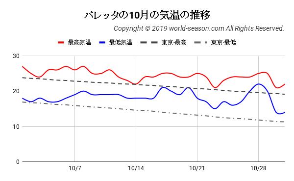 バレッタの10月の気温の推移