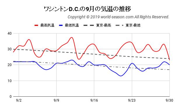 ワシントンD.C.の9月の気温の推移