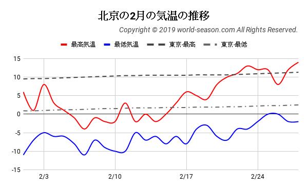 北京の2月の気温の推移