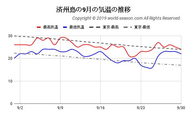 済州島の9月の気温の推移
