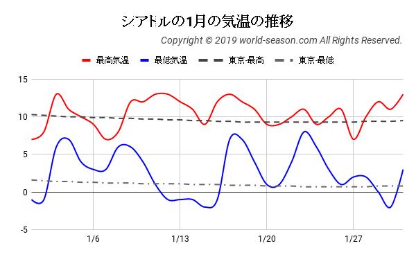 シアトルの1月の気温の推移