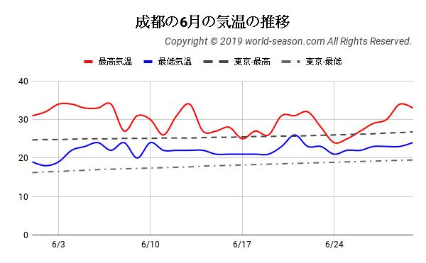 成都の6月の気温の推移