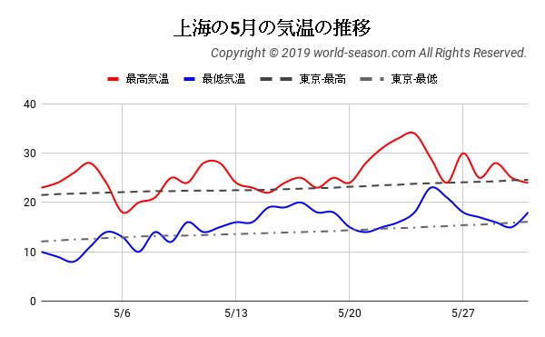 上海の5月の気温の推移