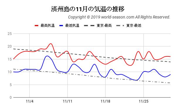 済州島の11月の気温の推移