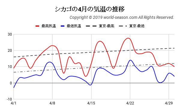 シカゴの4月の気温の推移