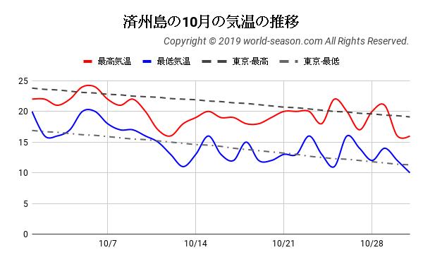 済州島の10月の気温の推移