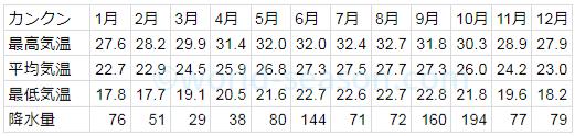 カンクンの年間の気温と降水量