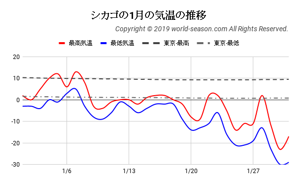 シカゴの1月の気温の推移