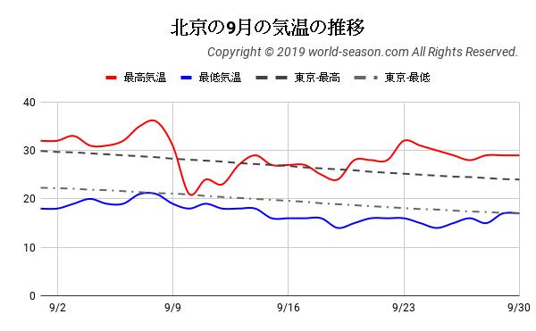 北京の9月の気温の推移