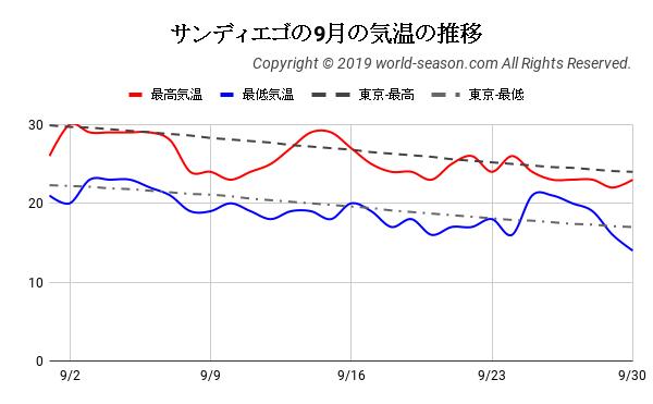 サンディエゴの9月の気温の推移